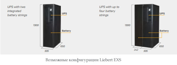 Liebert EXS configuration